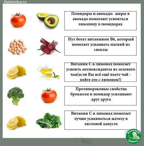 сочетание-продуктов